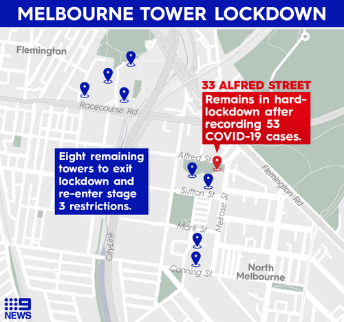 Eight of Melbourne's coronavirus-plagued public housing towers in the city's north are set to return to Stage 3 restrictions, leaving a hard lockdown order.