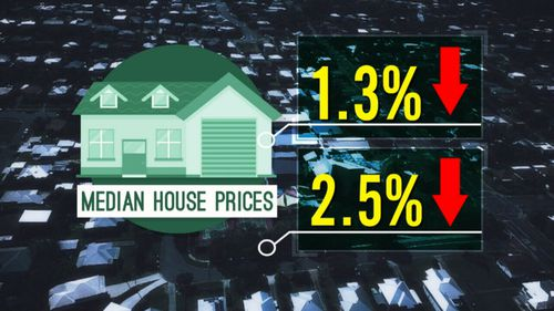 In the three months to December, the harbour city's median house price fell to 1.3 percent, tumbling a further 2.5 percent to March. (9NEWS)