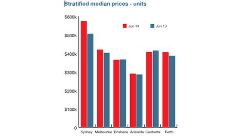 Median unit prices over time. Graph: Australian Property Monitors
