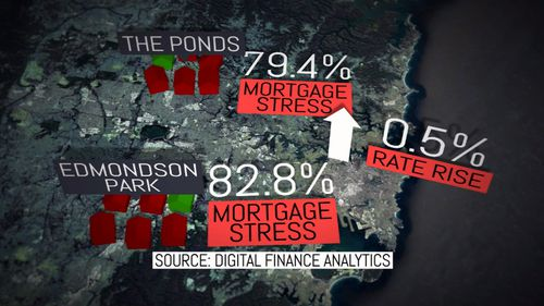 Interest rate rises of just half a percent could cause widespread mortgage stress. Picture: 9NEWS