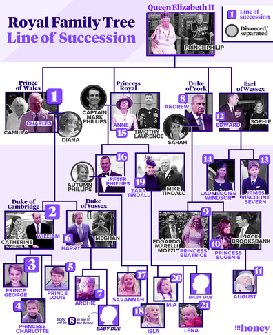Royal family line of succession (updated February 22)