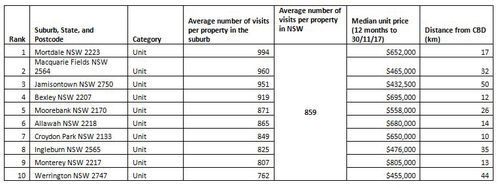 Apartment hotspots (more than 10km from the CBD).