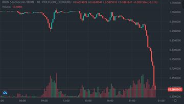 A graph showing the obliteration of the TITAN cryptocurrency price last week.