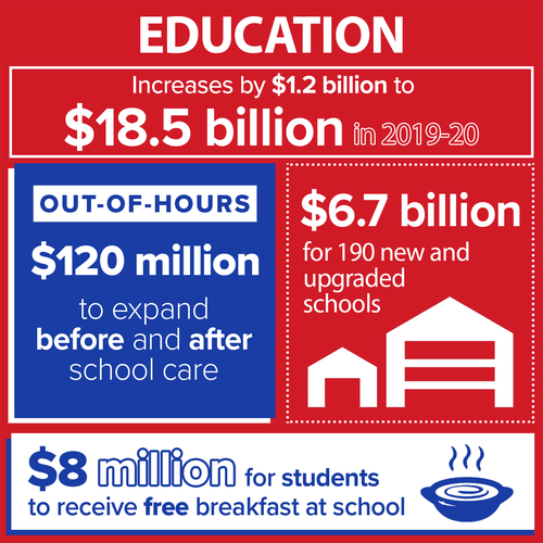 Education in numbers