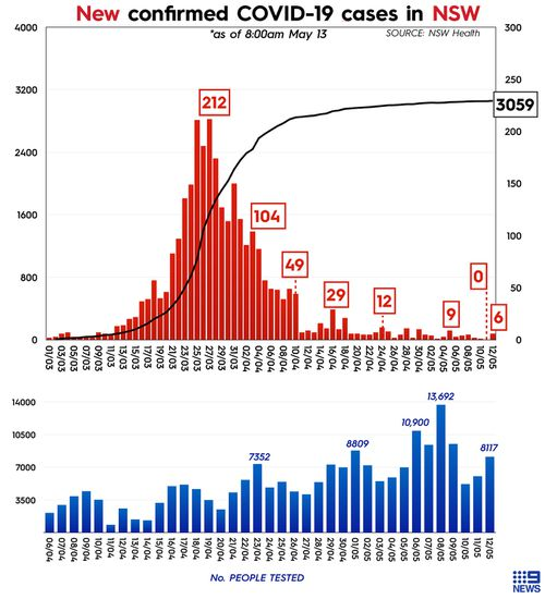Graph showing coronavirus cases in New South Wales and daily COVID-19 testing in the state.