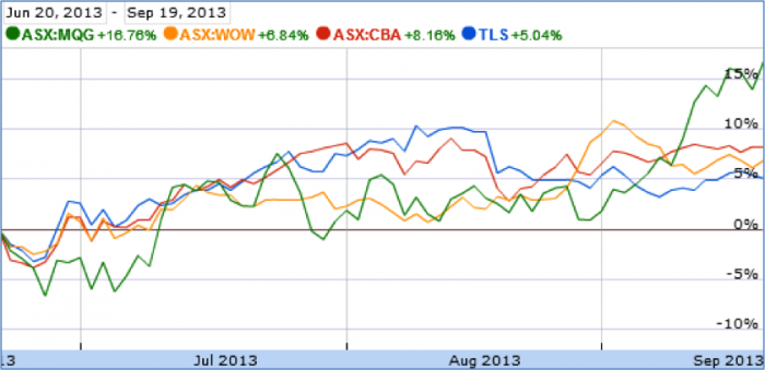Is Telstra trading at a discount? - 9Finance