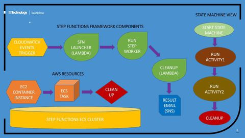 AWS Step Functions Framework with ECS Cluster Orchestration
