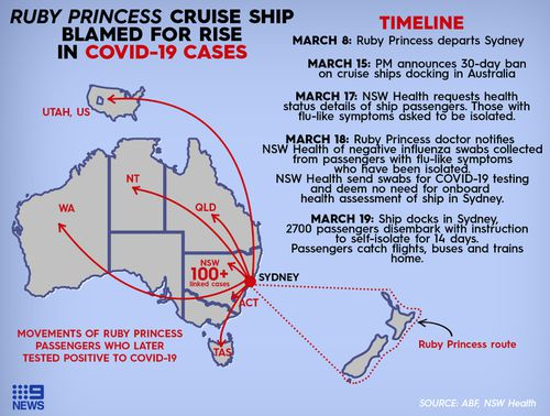 How the Ruby Princess docked in Sydney, and where infected passengers travelled after leaving giant cruise liner.
