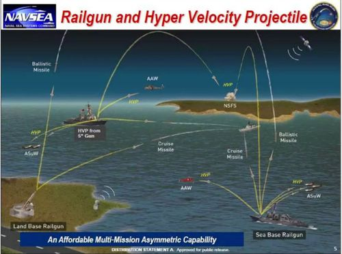 How HVPs and rail guns could be used in naval warfare. (US Navy).