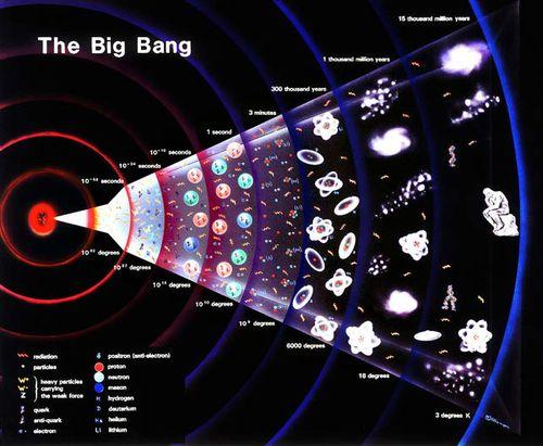 Particle accelerator's next run could disprove Big Bang theory