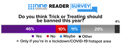 Halloween 2020 reader survey results.