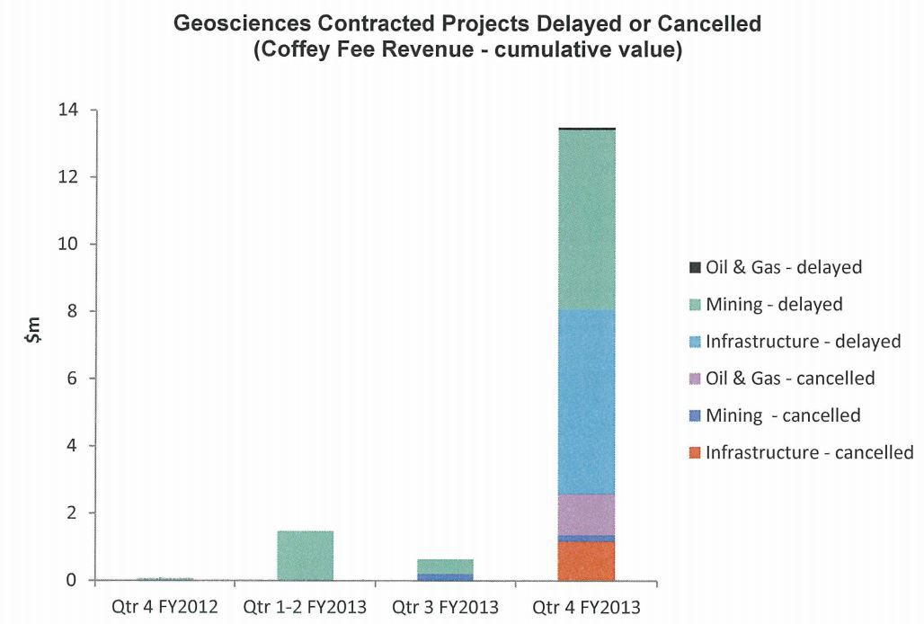 Coffey projects cancelled