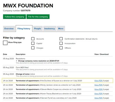 The MWX Foundation listing on Companies House UK details the Termination of the Duchess of Sussex as a director.