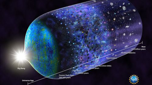 A timeline of the universe, updated to show when the first stars emerged. (CSIRO)