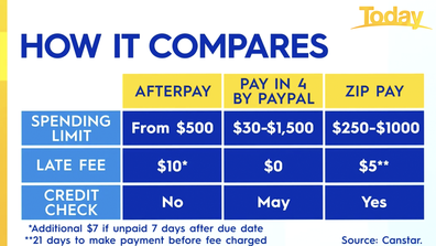 How StepPay compares against the likes of Afterpay.