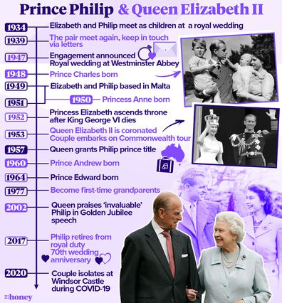 Timeline of Prince Philip and the Queen's relationship milestones.