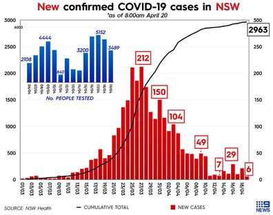 Graphs showing number of coronavirus cases and testing in New South Wales, Australia.