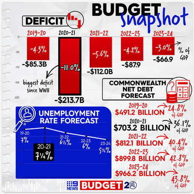 The key numbers in the 2020 Federal Budget.