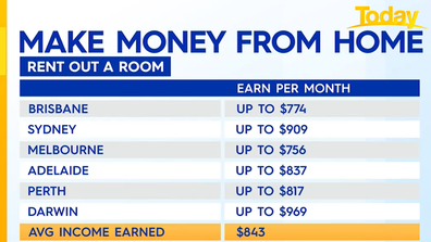 How much you could make renting out a room.
