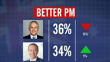 Why can't Bill Shorten win in the polls?