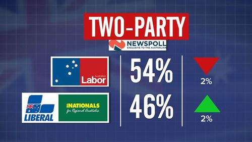 The coalition trailed 46 to 54 on a two-party preferred basis.