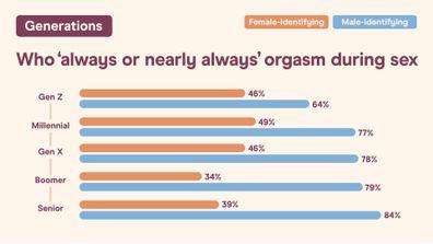 Big Australian Sex Survey