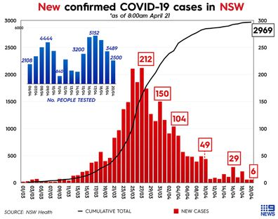 Graph showing number of COVID-19 cases and coronavirus tests in New South Wales, Australia.