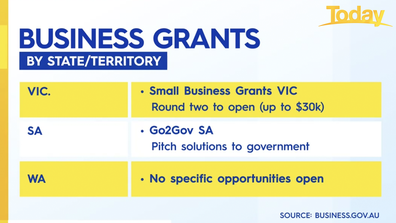 Business grants available in Victoria, South Australia and Western Australia.