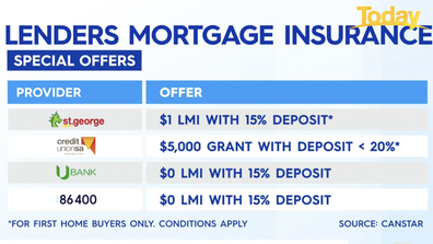 A few examples of offers associated with lenders mortgage insurance.