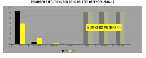 Malaysia doesn't officially release its death penalty statistics. Picture: Amnesty International
