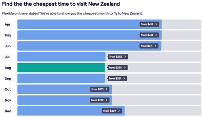 Skyscanner table fare prices to New Zealand 2021