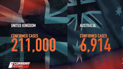 The number of confirmed COVID-19 cases in the UK compared to those in Australia in May 2020.