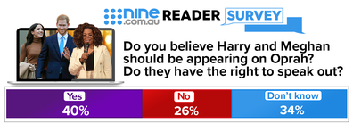 Of those surveyed for our Nine.com.au reader poll, 40 percent of respondents agree with Brits.