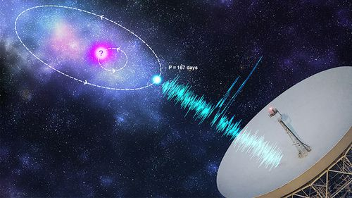 Artist's impression of an orbital modulation model where the FRB progenitor (blue) is in an orbit with a companion astrophysical object (pink). Credit: Kristi Mickaliger