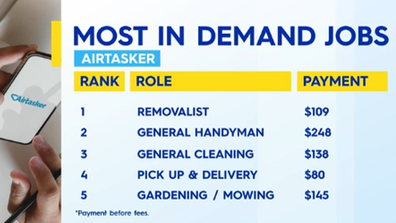 The most in demand jobs on Airtasker.