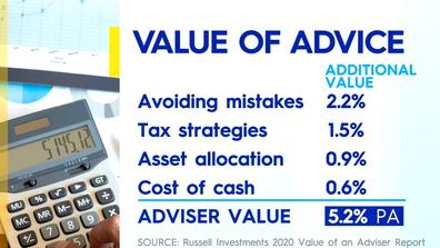 The value a financial advisor brings.