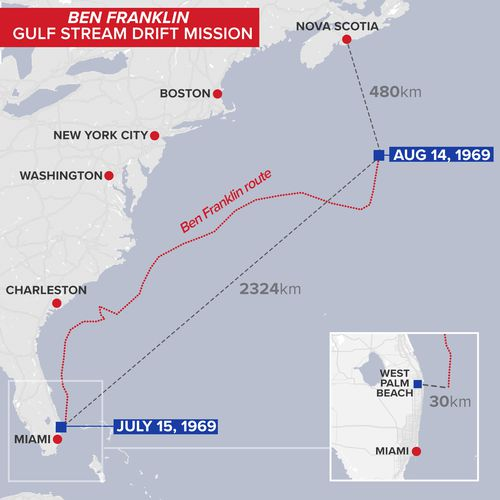 Map of the Ben Franklin route after drifting for 30 days in the Gulf Stream current of the Atlantic Ocean.
