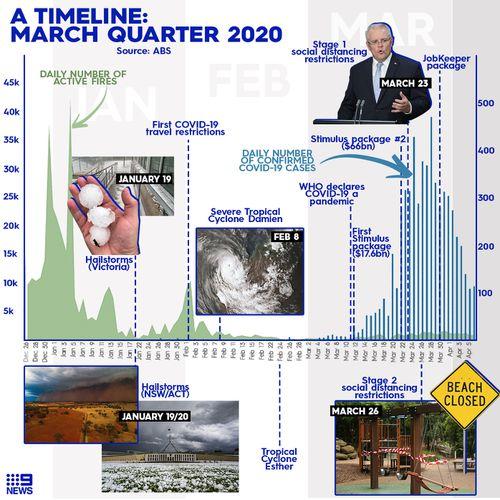 Graph showing major events so far in 2020. Graphic design: Tara Blancato