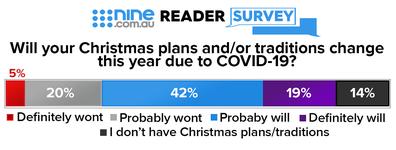 Christmas 2020 survery