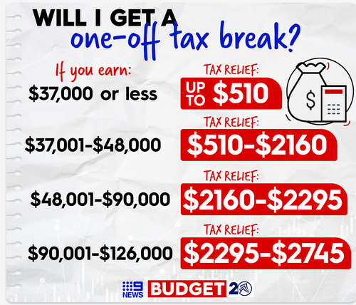 More than 11 million Aussies are set to receive a tax break.