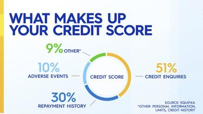 The factors that determine your credit score.