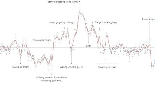 Man calculates his own heart rate during proposal