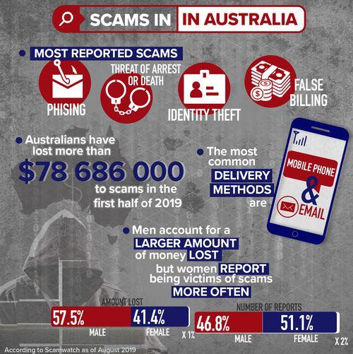 Scam statistics in Australia.