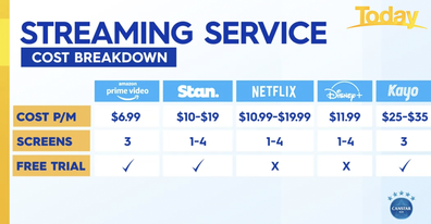 Cost breakdown of most popular streaming services.