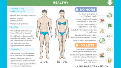 This brilliant infographic will change how you think about dieting