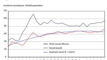 Increase in sexual assault incidents in NSW