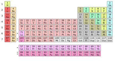 How do scientists choose the name for new elements 9pickle spare a thought for school libraries and science rooms around the world most of their textbooks and posters will now be out of date after four new urtaz Image collections