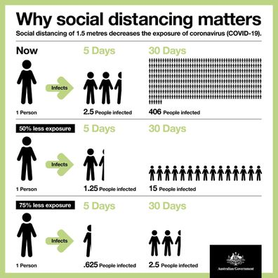 Every act of social distancing can have a dramatic impact on the spread of coronavirus.