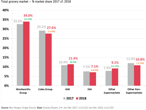 The latest Roy Morgan survey data shows Woolworths has a 34 per cent share of the $100 billion market while Coles has 27.6 per cent.Aldi has 11.4 per cent and IGA has 7.1 per cent.