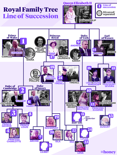 British royal family line of succession, updated September 21, 2021.